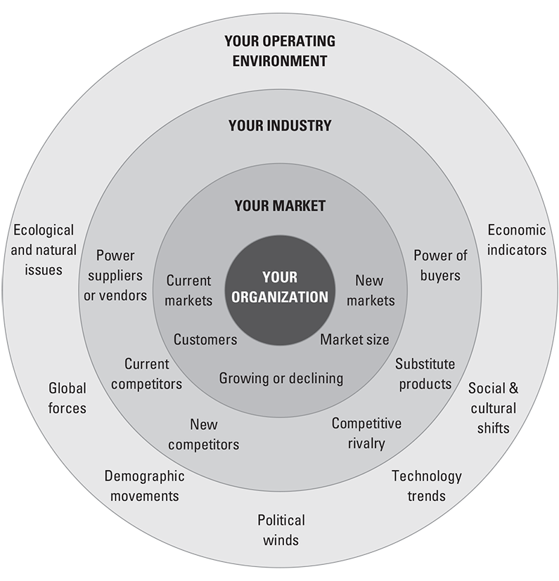 How to Evaluate Your Strategic Positioning Guide | OnStrategy