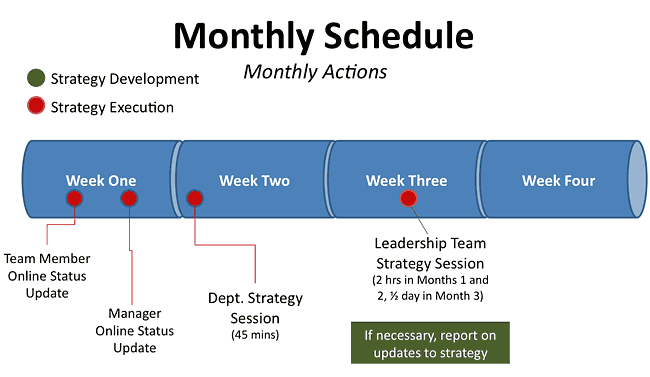 process implementation plan template - how to manage plan implementation performance onstrategy