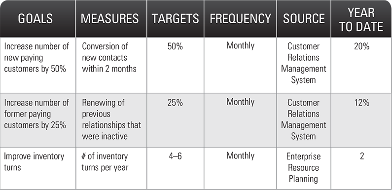 How To Build Plan Priorities Goals Kpis Onstrategy