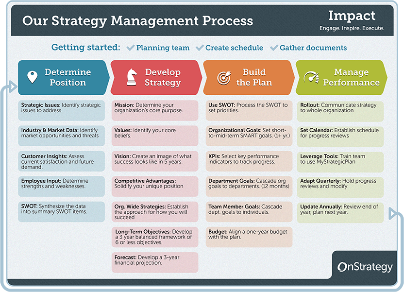 4 phase guide to strategic planning process basics for Developing a strategic plan template