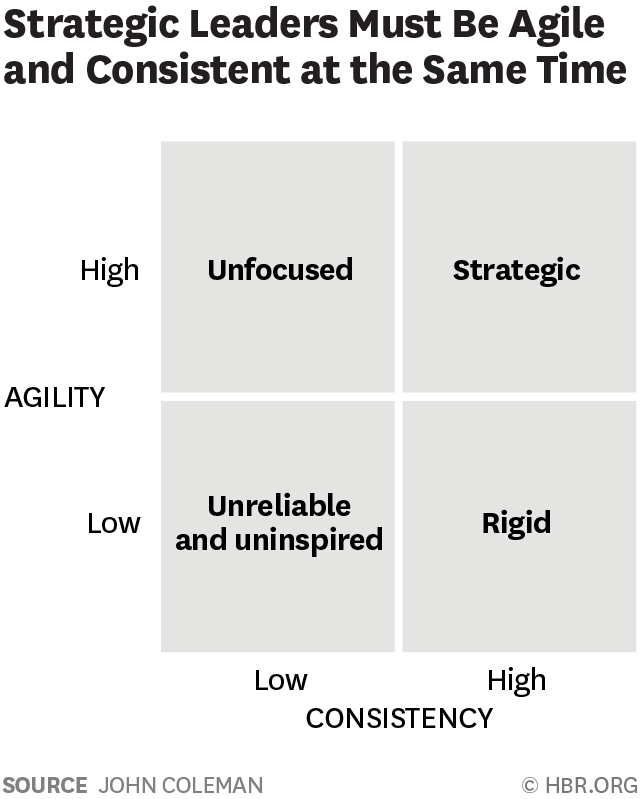 Strategy Is Only Successful If You Re Consistent And Agile Onstrategy Resources
