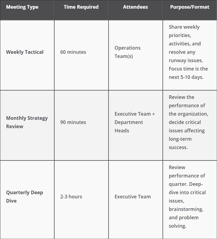 Operational Meetings vs  Strategy Review Meetings: What's the