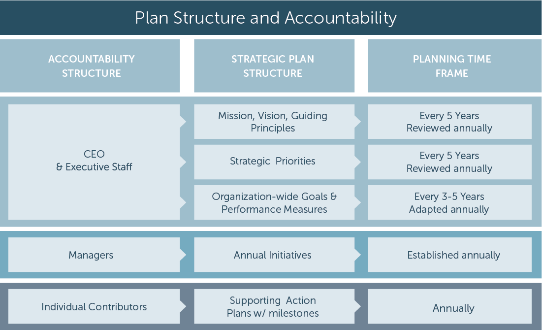 employee guide annual business plan